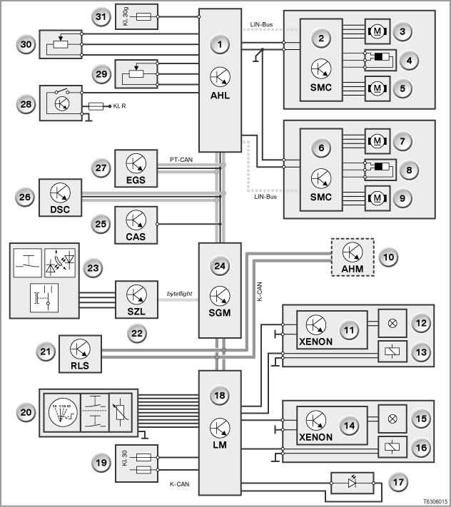 system overview of adaptive headlights e60, e61, e63, e64, e65, e66 99 ford f-150 headlight wiring diagram system circuit diagram the illustration shows the e60 until 03 3005 as an example