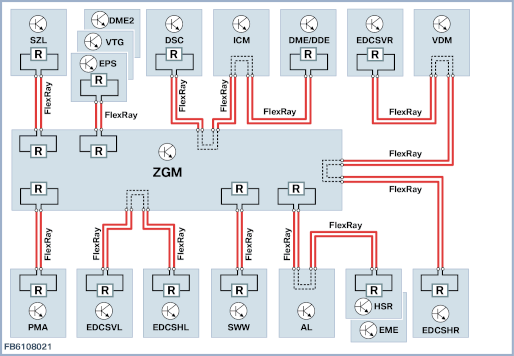 the central gateway module (zgm) sets up the link between the various bus  systems and the flexray